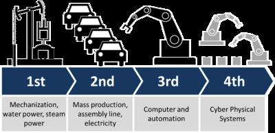 鐘錶業 - 「工業4.0」數碼化精益流程優化培訓